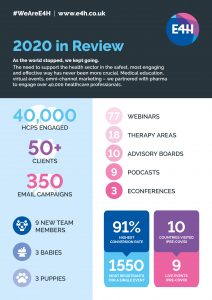 E4H Year in Review infographic